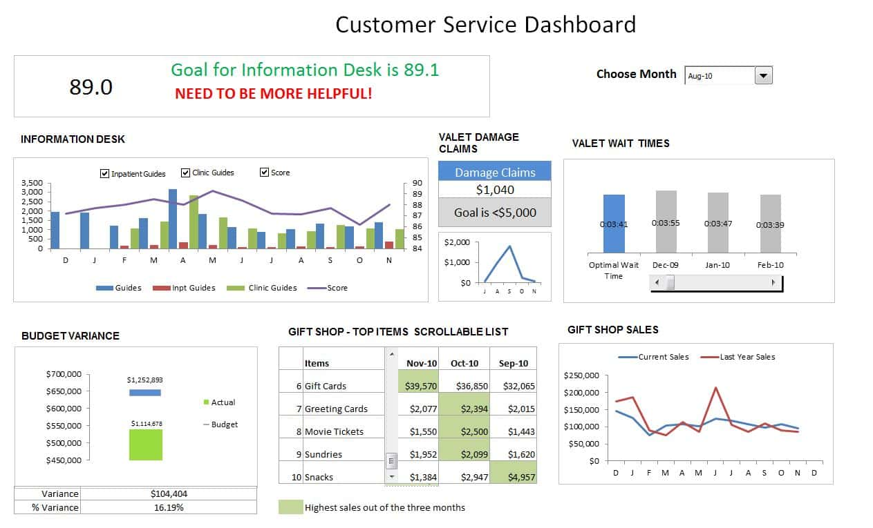 Free Excel KPI Gauge Dashboard Templates And Excel Dashboard Templates Xls
